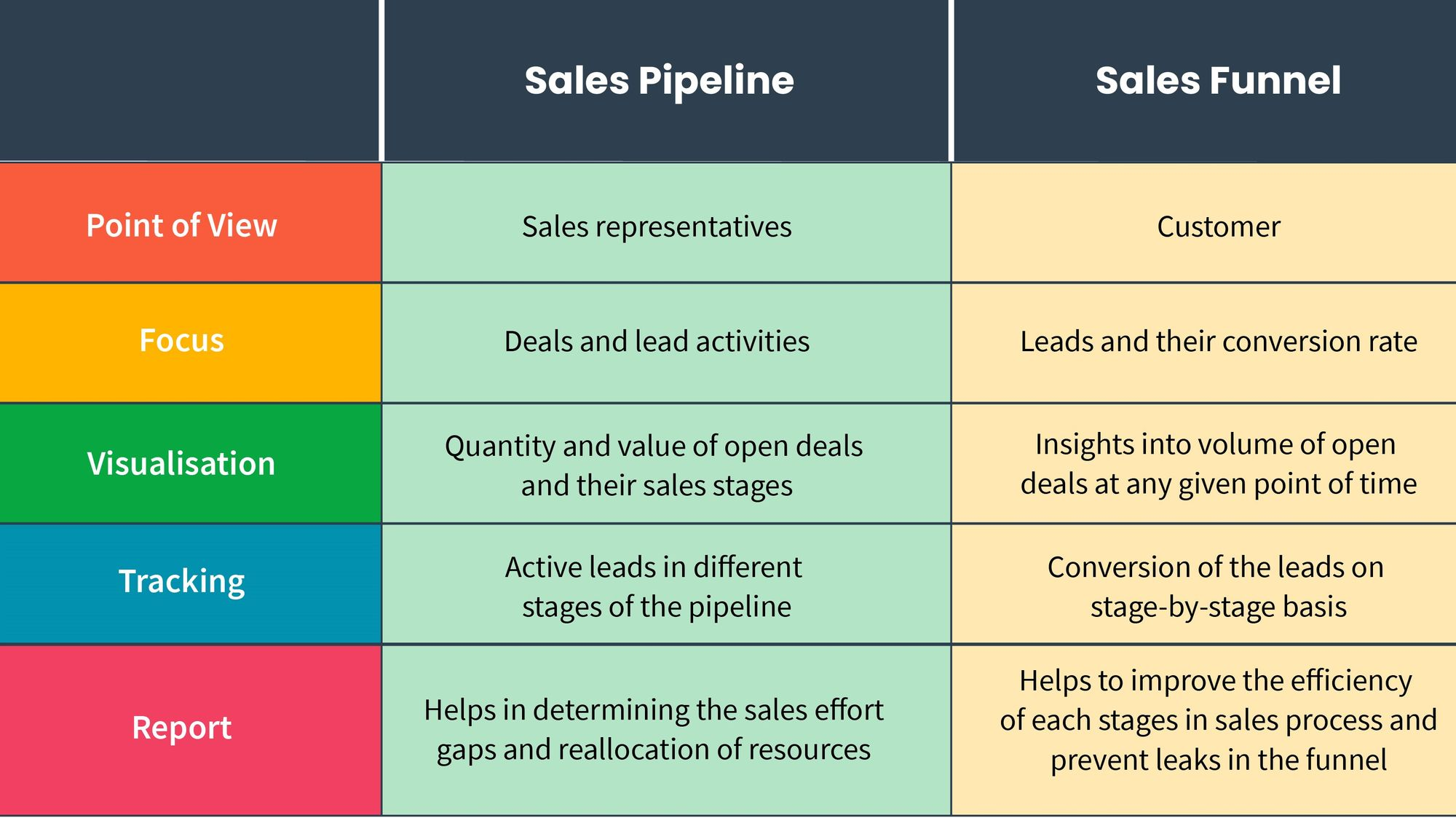 Comparison between sales pipeline and sales funnel