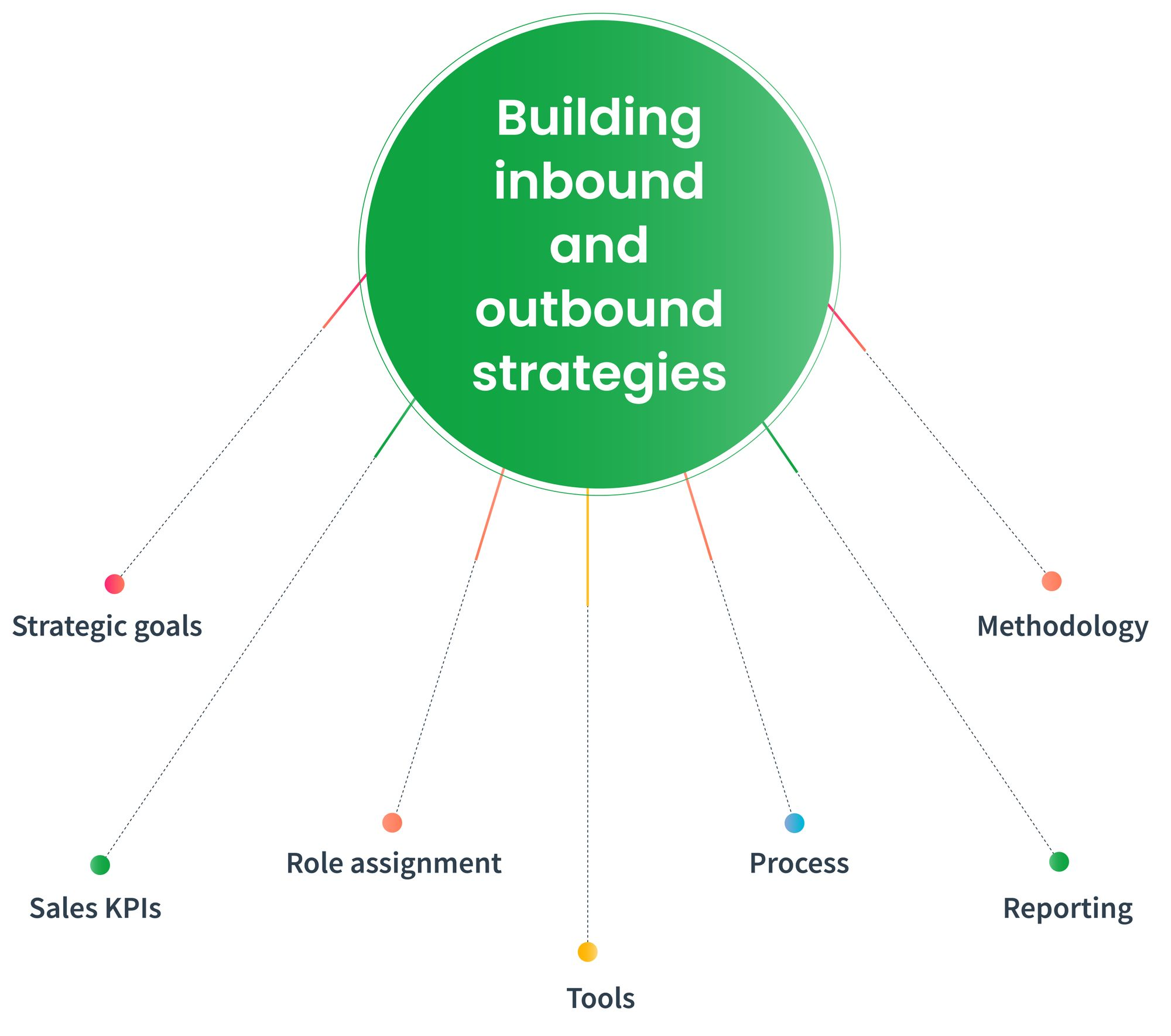 Sales strategies for inbound and outbound sales