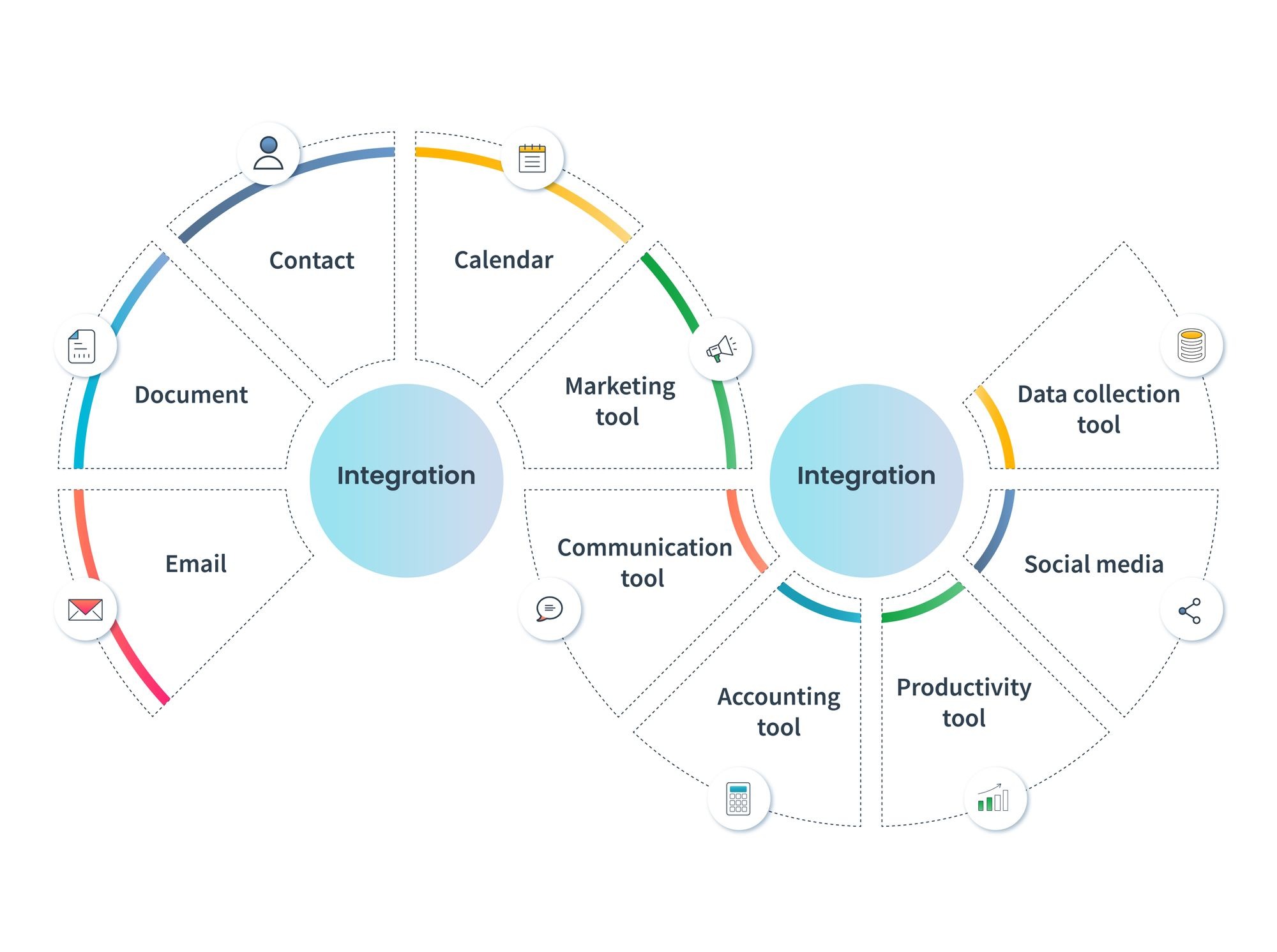CRM system integrations: Gmail CRM integration, Outlook CRM integration, Mailchimp CRM integration