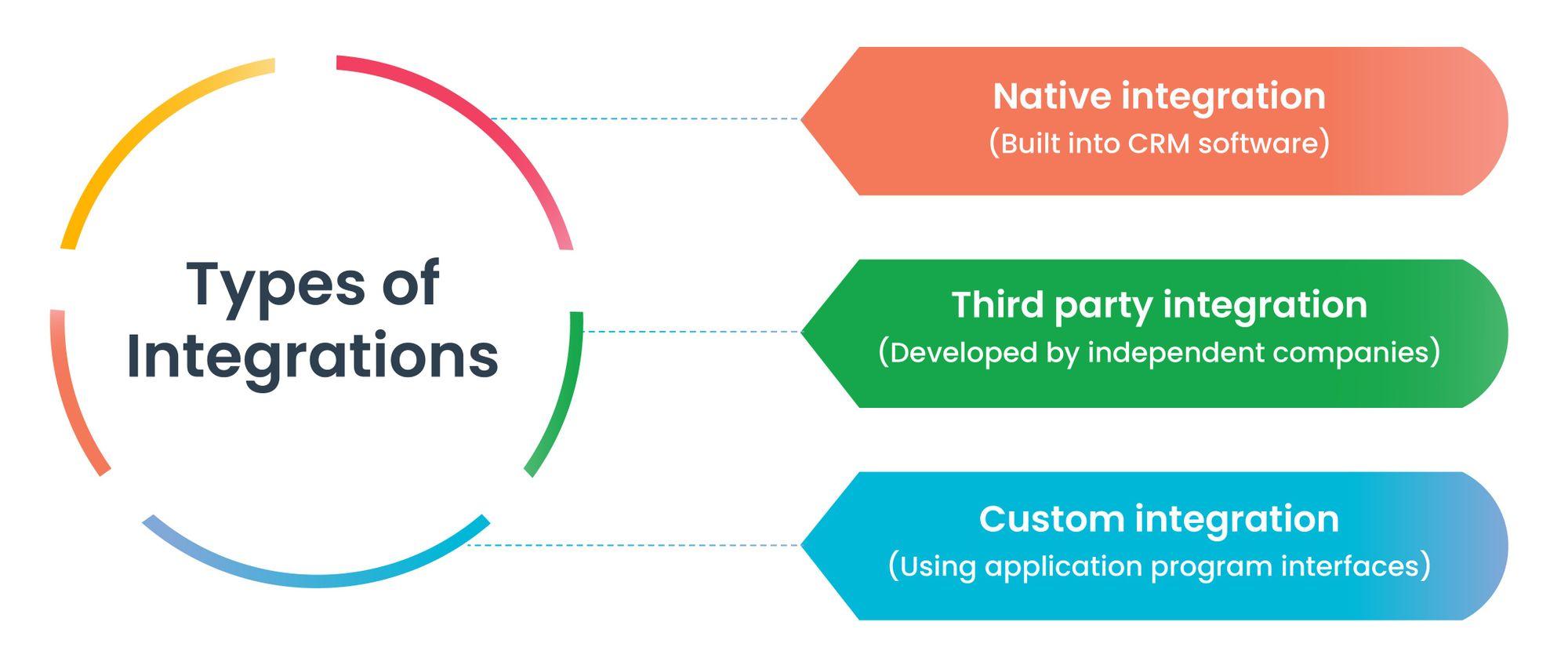 Integration Types: Native Integration, Third-party integration, Custom integration